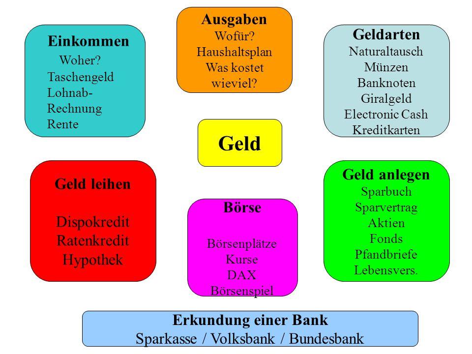 Sparkasse / Volksbank / Bundesbank