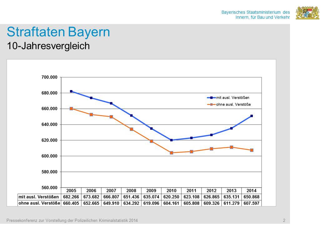 Straftaten Bayern 10-Jahresvergleich