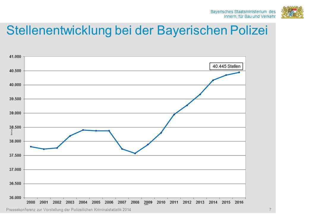 Stellenentwicklung bei der Bayerischen Polizei