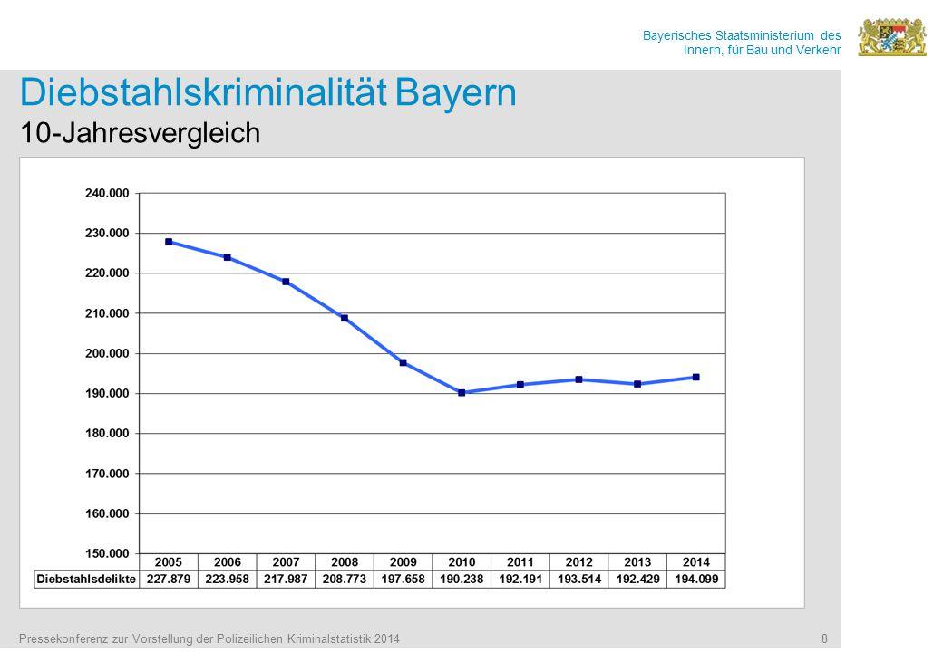 Diebstahlskriminalität Bayern 10-Jahresvergleich