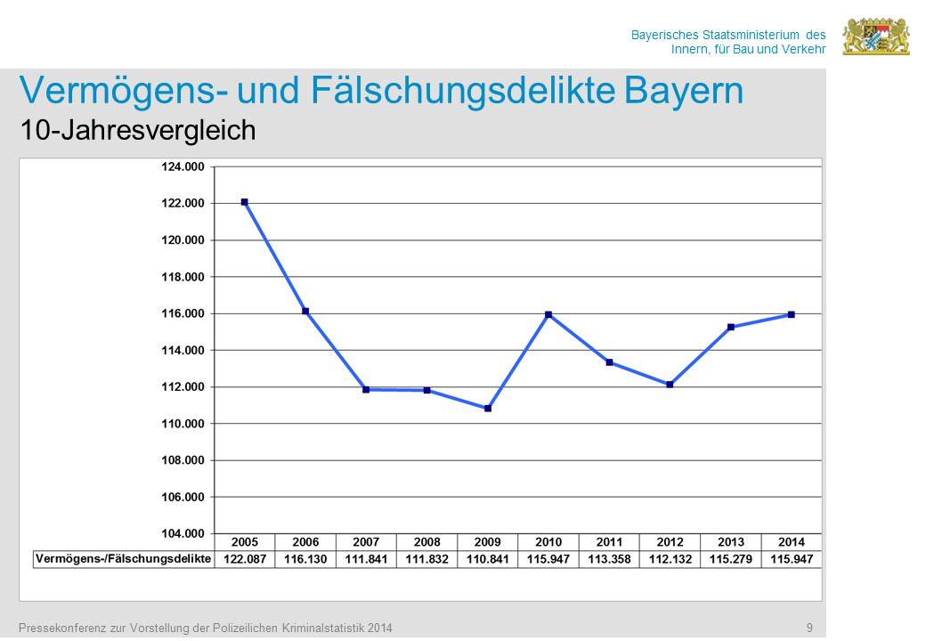 Vermögens- und Fälschungsdelikte Bayern 10-Jahresvergleich