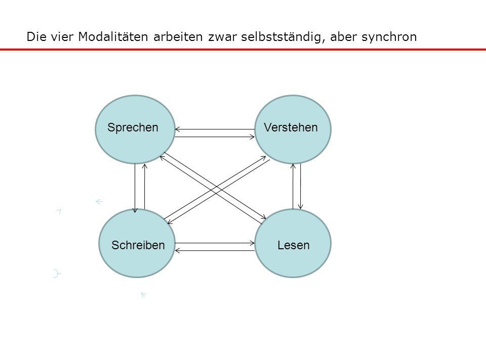 Die vier Modalitäten arbeiten zwar selbstständig, aber synchron
