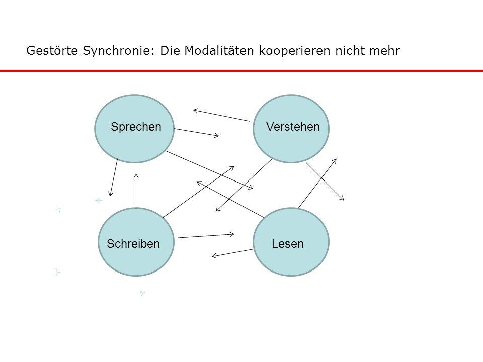Gestörte Synchronie: Die Modalitäten kooperieren nicht mehr