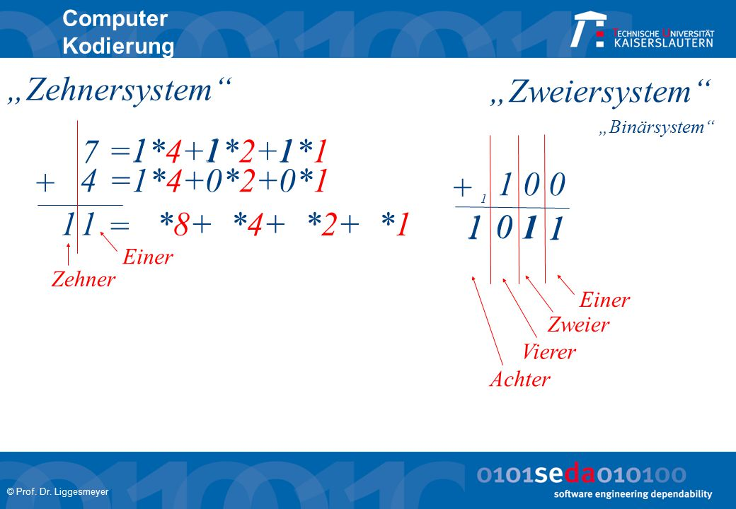 """Zehnersystem ""Zweiersystem 7 =1*4+1*2+1*1 1 1 1 + 4 =1*4+0*2+0*1 +"