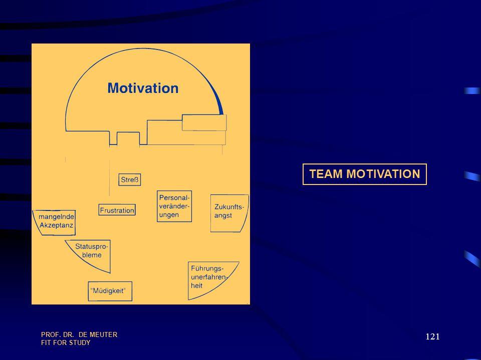 TEAM MOTIVATION PROF. DR. DE MEUTER FIT FOR STUDY