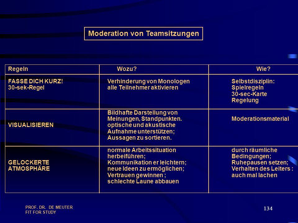Moderation von Teamsitzungen