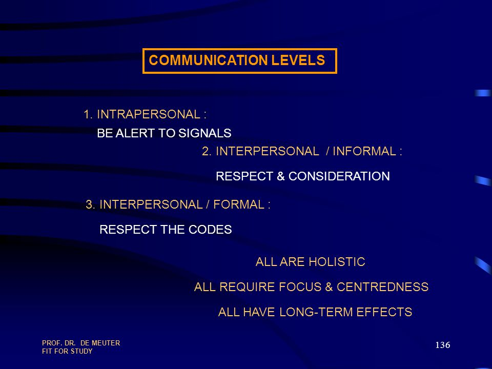 COMMUNICATION LEVELS 1. INTRAPERSONAL : BE ALERT TO SIGNALS