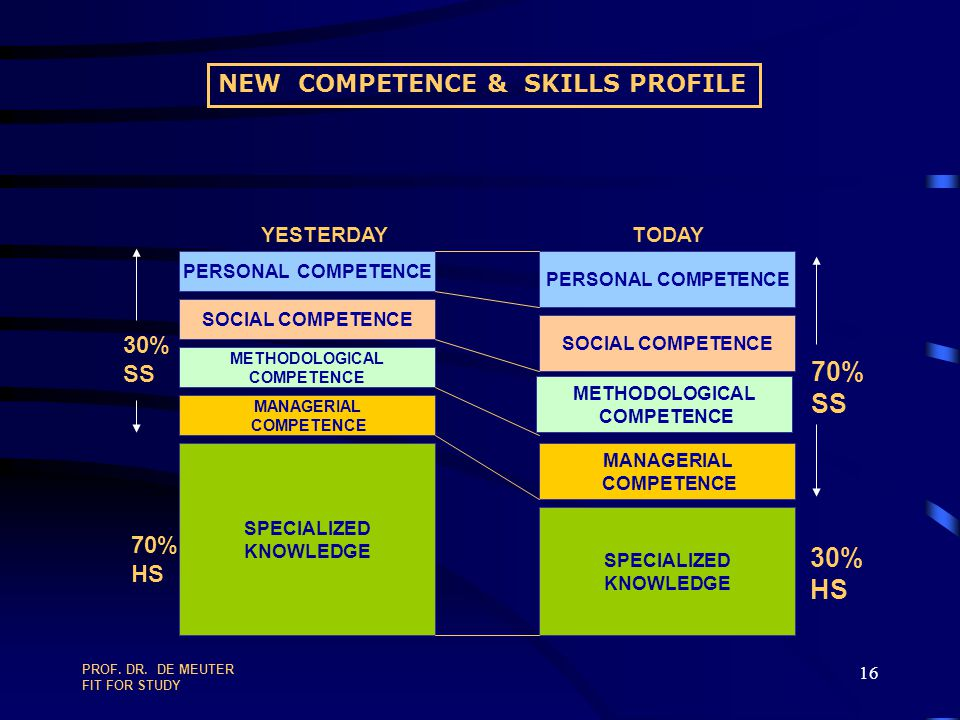 NEW COMPETENCE & SKILLS PROFILE