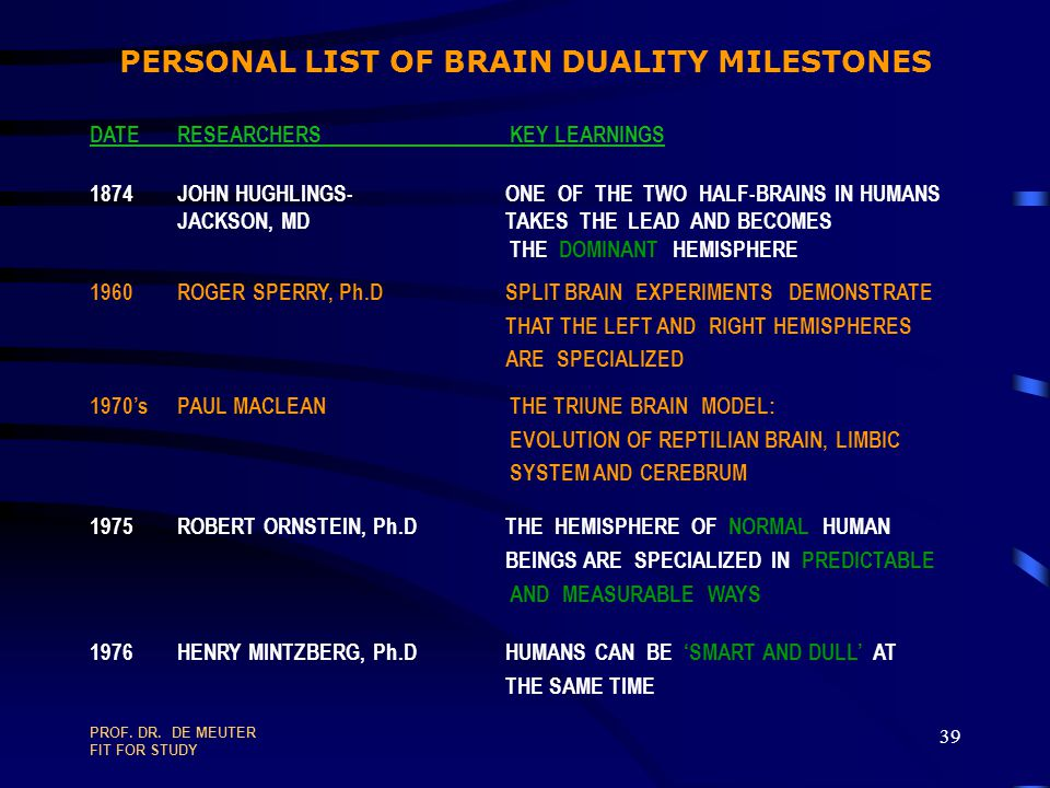 PERSONAL LIST OF BRAIN DUALITY MILESTONES