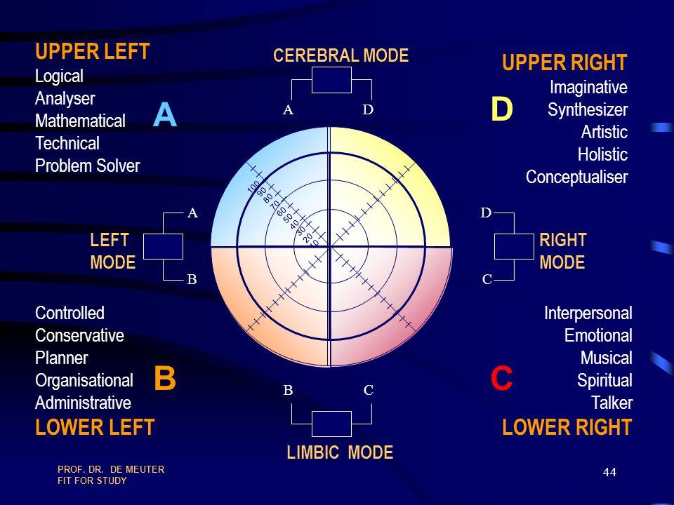 A B D C UPPER LEFT LOWER LEFT UPPER RIGHT LOWER RIGHT Logical Analyser