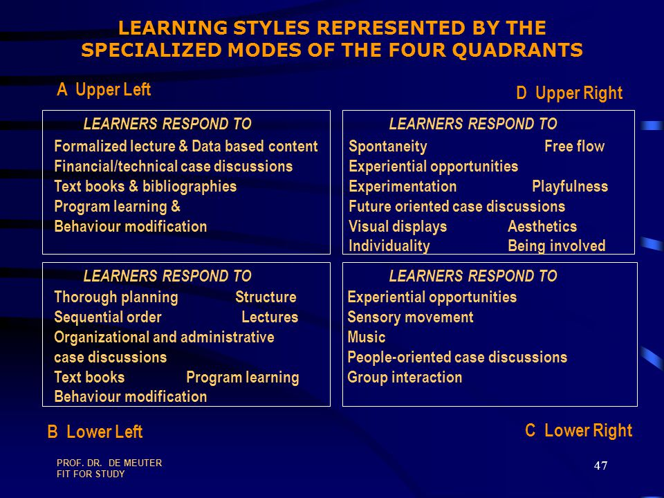 LEARNING STYLES REPRESENTED BY THE SPECIALIZED MODES OF THE FOUR QUADRANTS