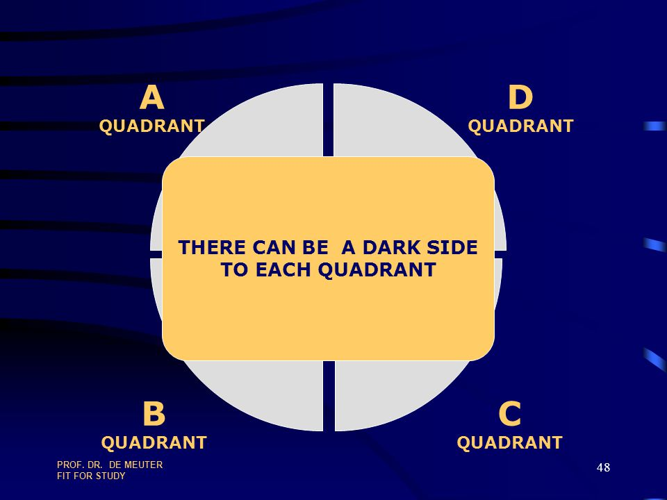 A B D C THERE CAN BE A DARK SIDE TO EACH QUADRANT QUADRANT
