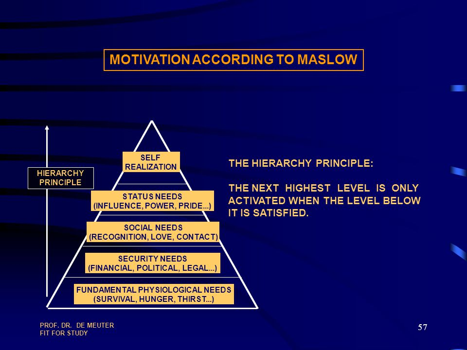 MOTIVATION ACCORDING TO MASLOW