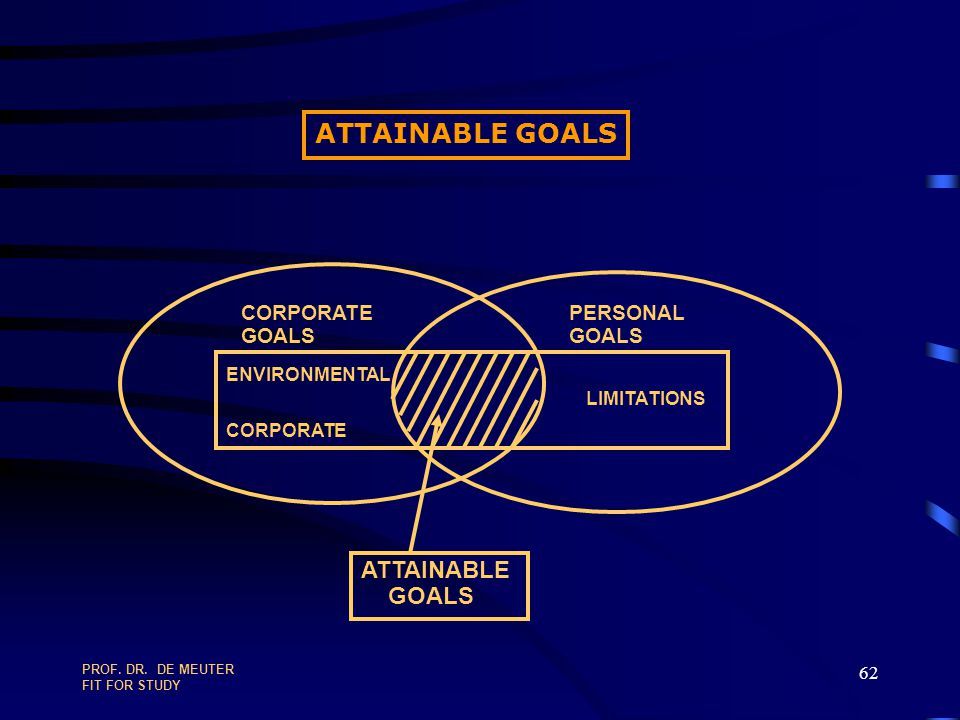 ATTAINABLE GOALS ATTAINABLE GOALS CORPORATE GOALS PERSONAL GOALS
