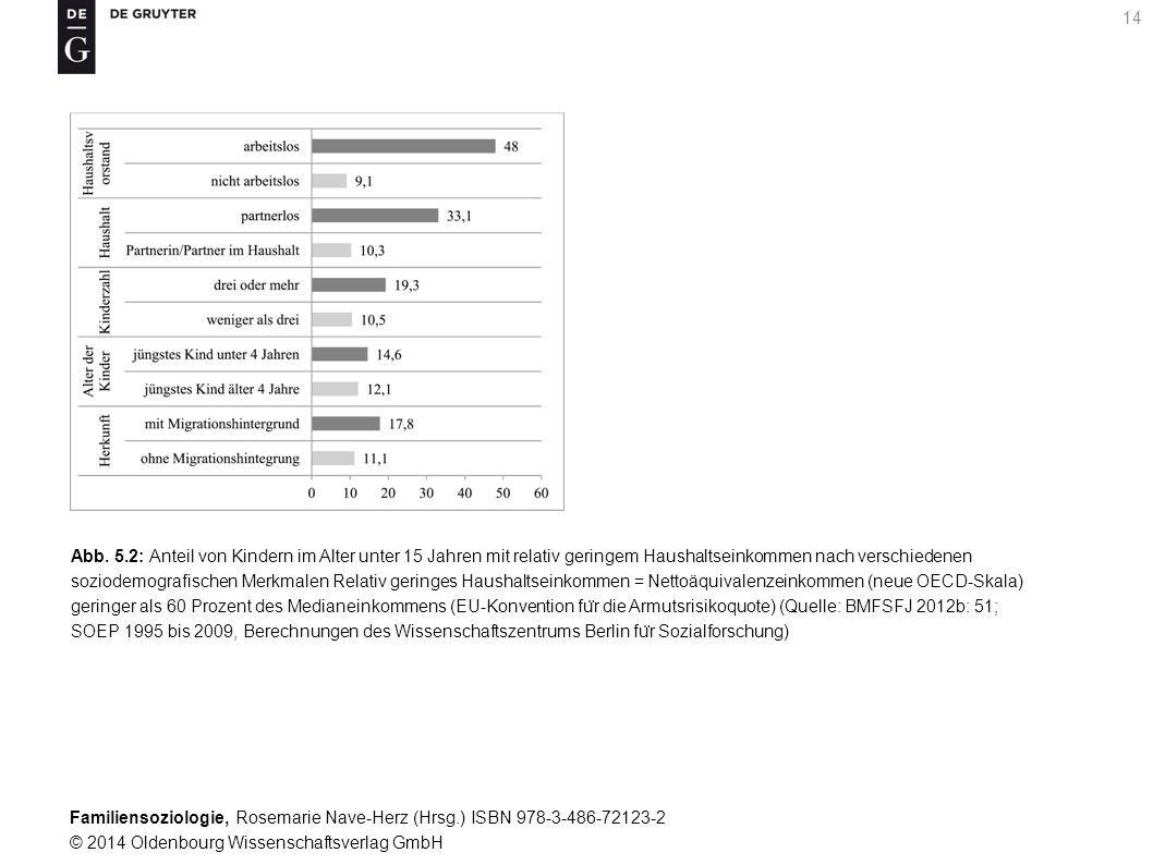 Abb. 5.2: Anteil von Kindern im Alter unter 15 Jahren mit relativ geringem Haushaltseinkommen nach verschiedenen