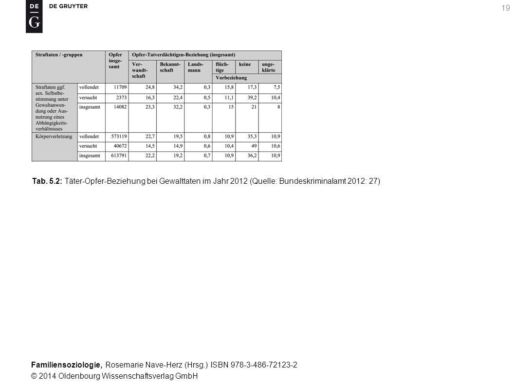 Tab. 5.2: Täter-Opfer-Beziehung bei Gewalttaten im Jahr 2012 (Quelle: Bundeskriminalamt 2012: 27)