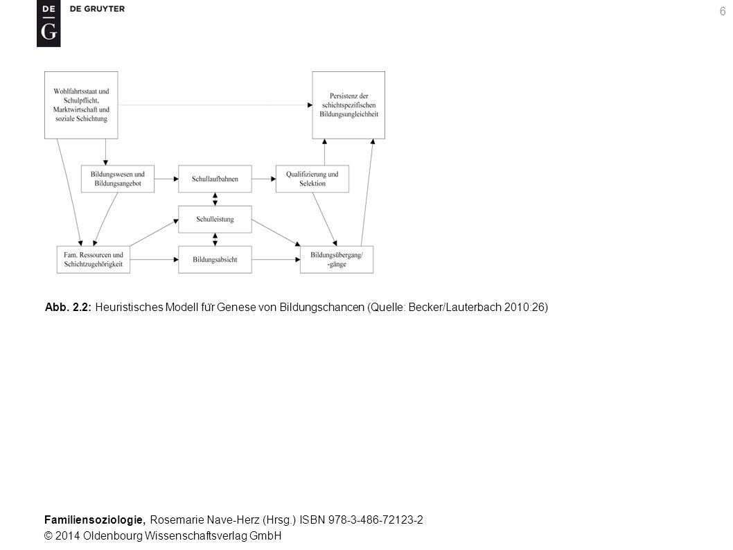 Abb. 2.2: Heuristisches Modell für Genese von Bildungschancen (Quelle: Becker/Lauterbach 2010:26)