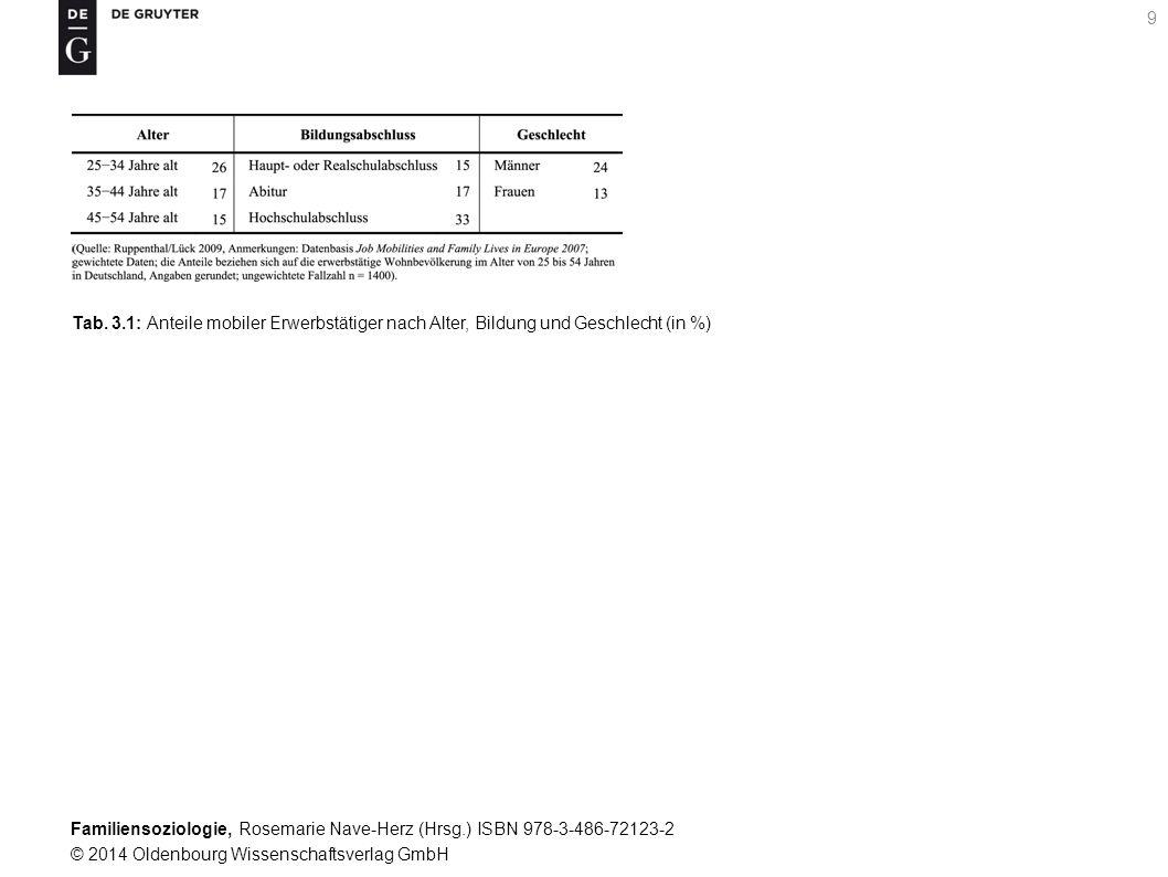 Tab. 3.1: Anteile mobiler Erwerbstätiger nach Alter, Bildung und Geschlecht (in %)