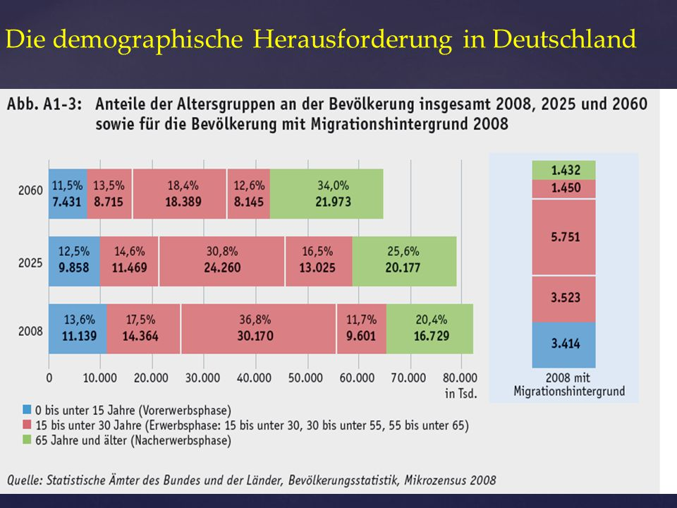 Die demographische Herausforderung in Deutschland