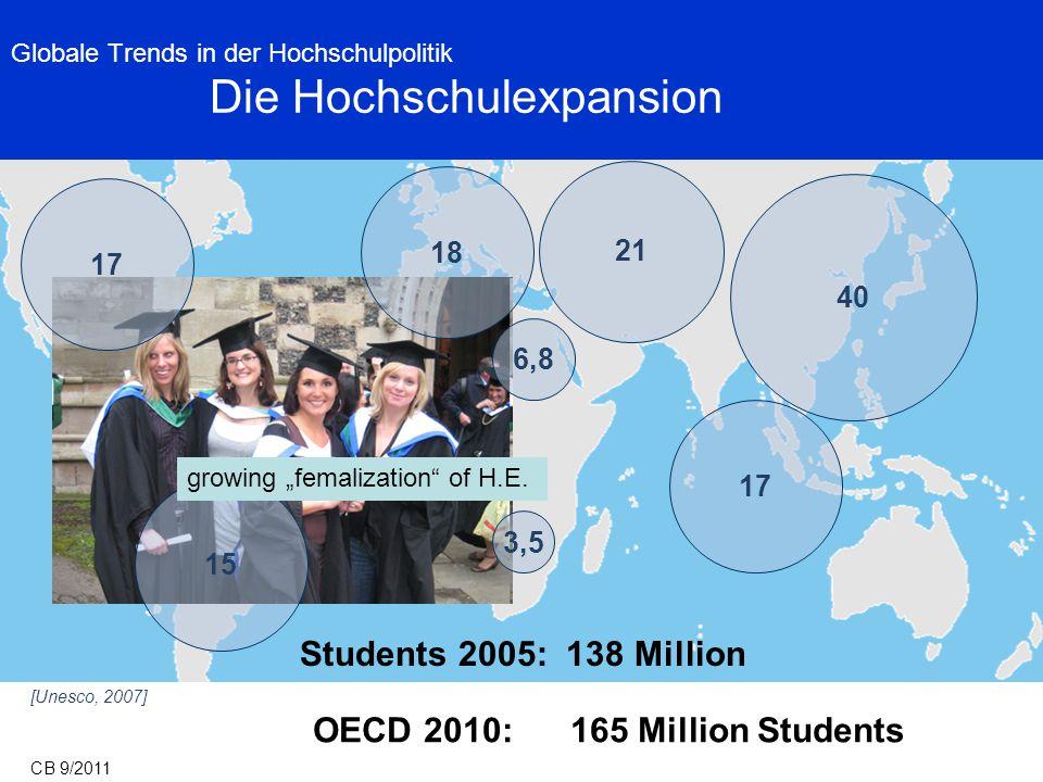 Globale Trends in der Hochschulpolitik Die Hochschulexpansion