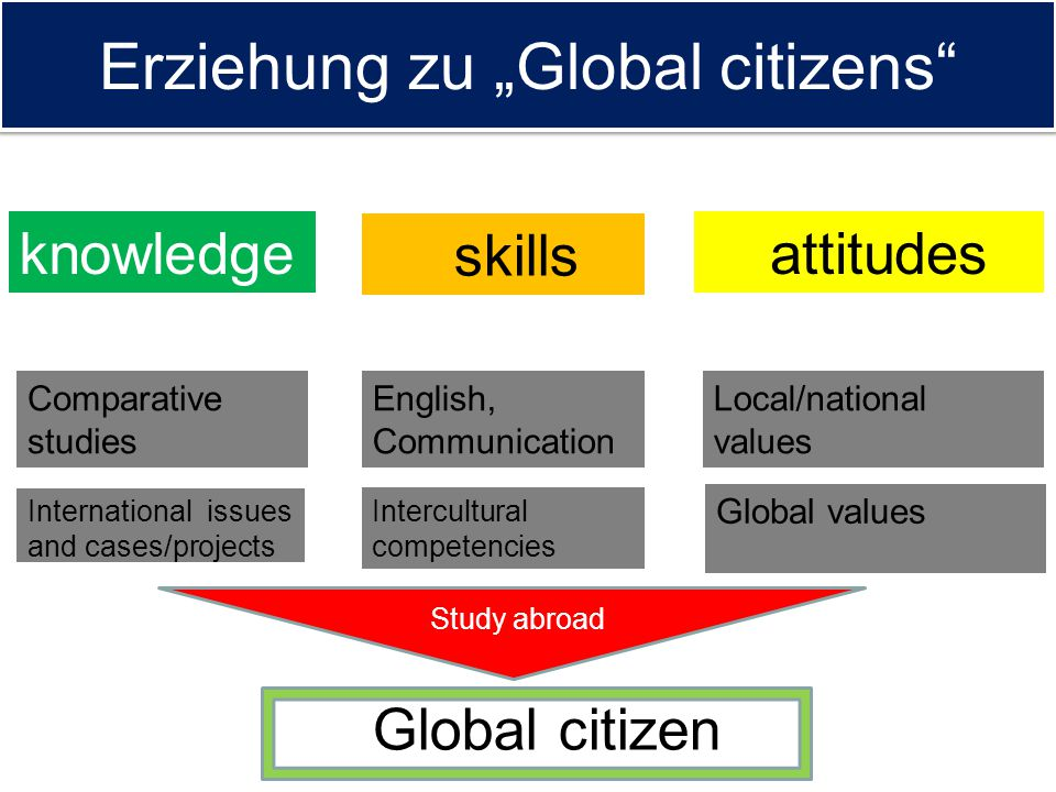 "Erziehung zu ""Global citizens"