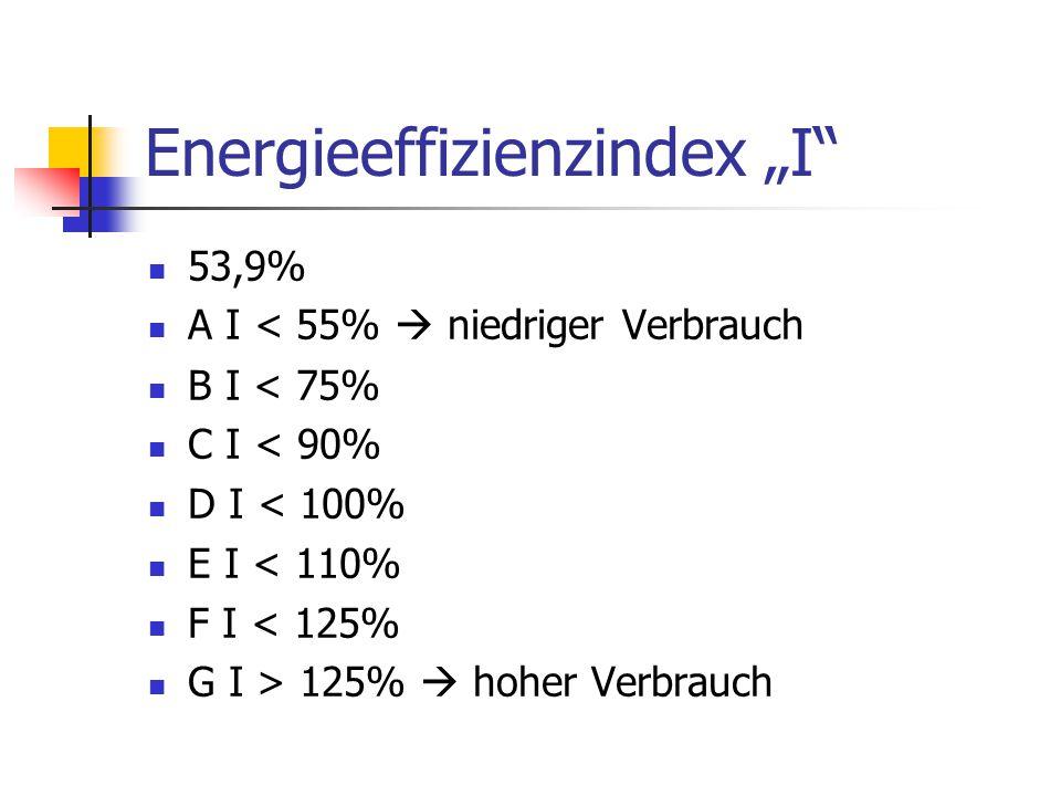 "Energieeffizienzindex ""I"