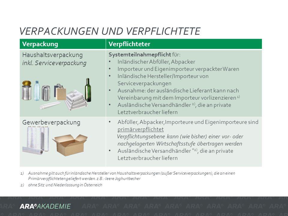 Verpackungen und verpflichtete