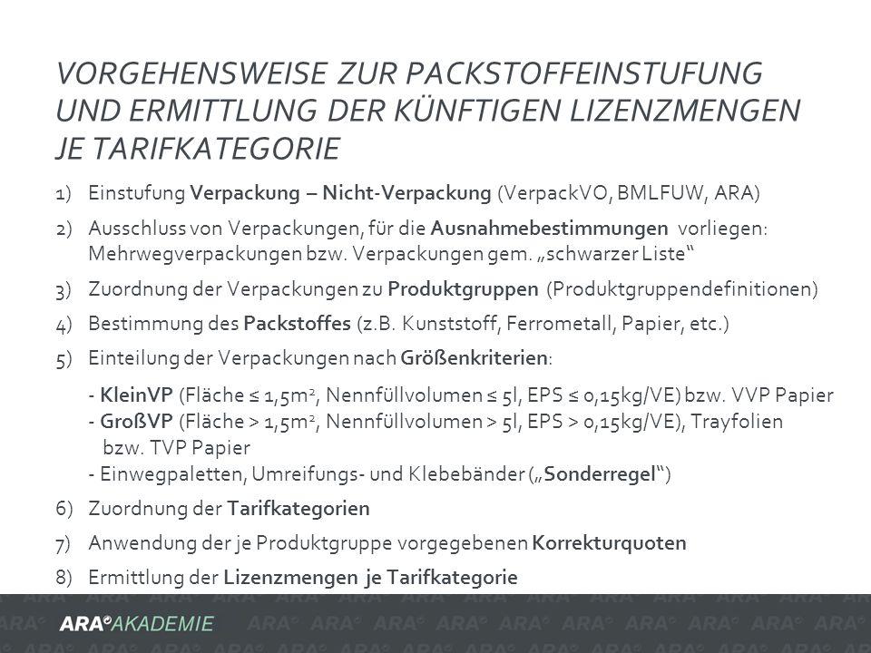 Vorgehensweise zur Packstoffeinstufung und ermittlung der künftigen lizenzmengen je tarifkategorie