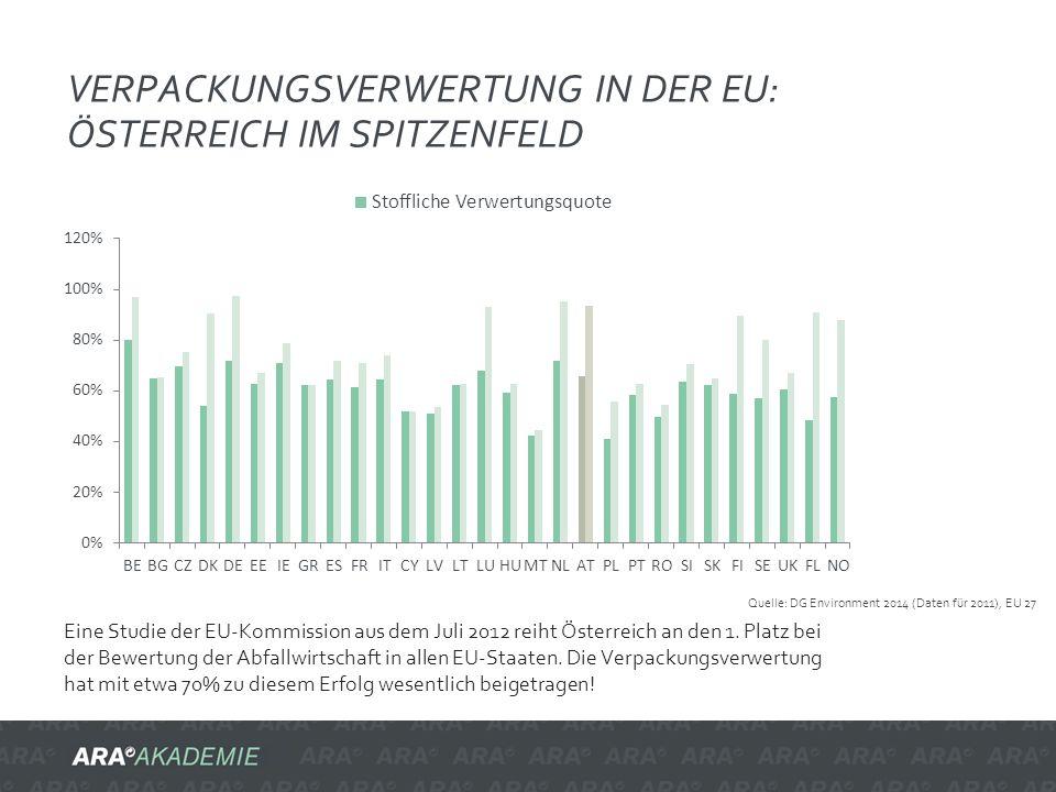 Verpackungsverwertung in der EU: Österreich im Spitzenfeld