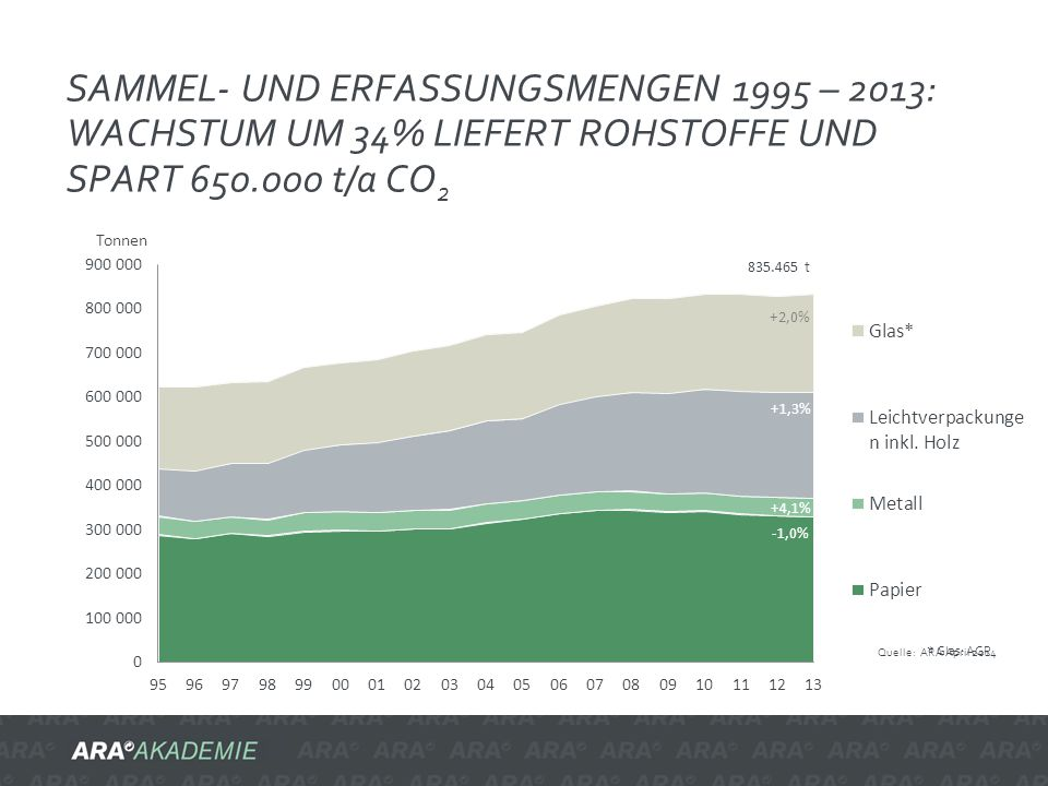 Sammel- und Erfassungsmengen 1995 – 2013: Wachstum um 34% liefert Rohstoffe und spart 650.000 t/a CO2