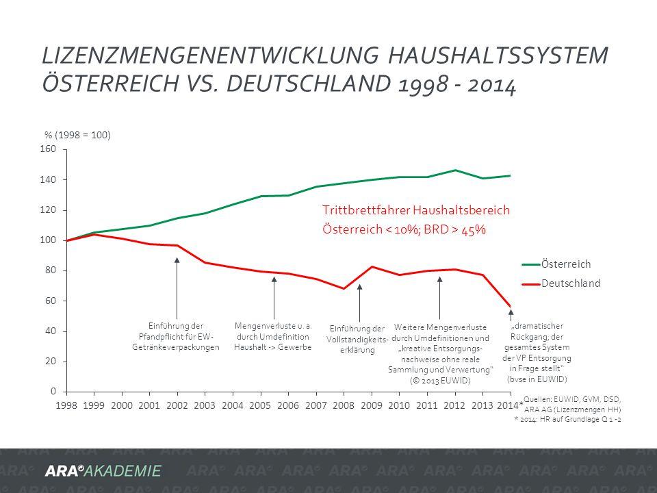 Lizenzmengenentwicklung HAUSHALTSSYSTEM Österreich vs