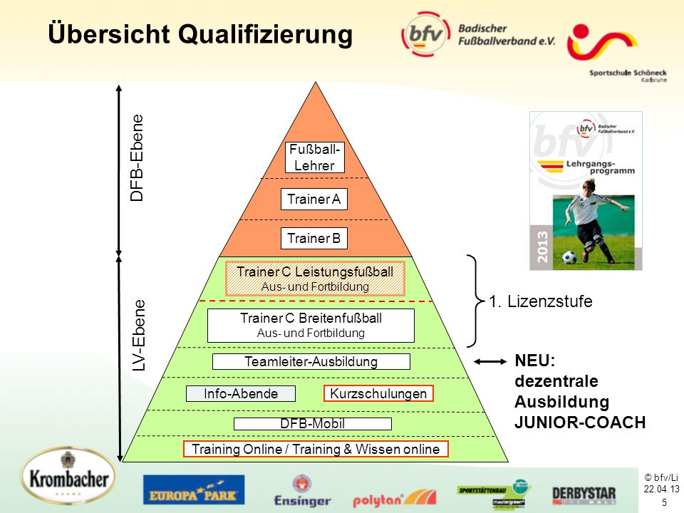 Übersicht Qualifizierung