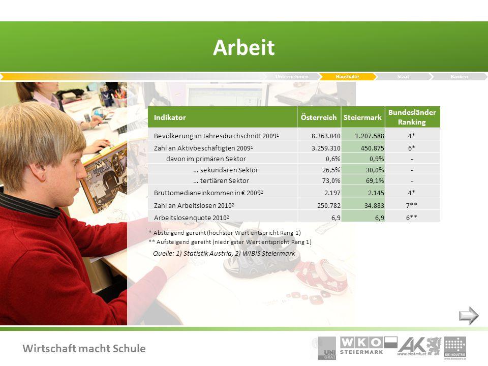 Arbeit Indikator Österreich Steiermark Bundesländer Ranking