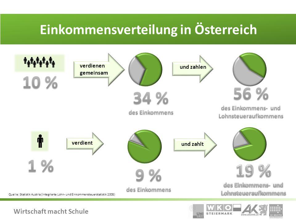 Einkommensverteilung in Österreich