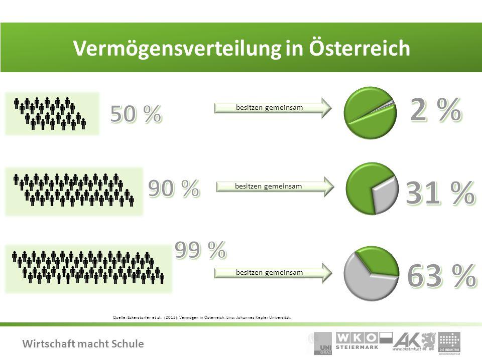 Vermögensverteilung in Österreich