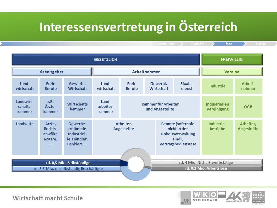 Interessensvertretung in Österreich