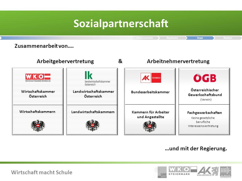 Sozialpartnerschaft Zusammenarbeit von…. Arbeitgebervertretung &