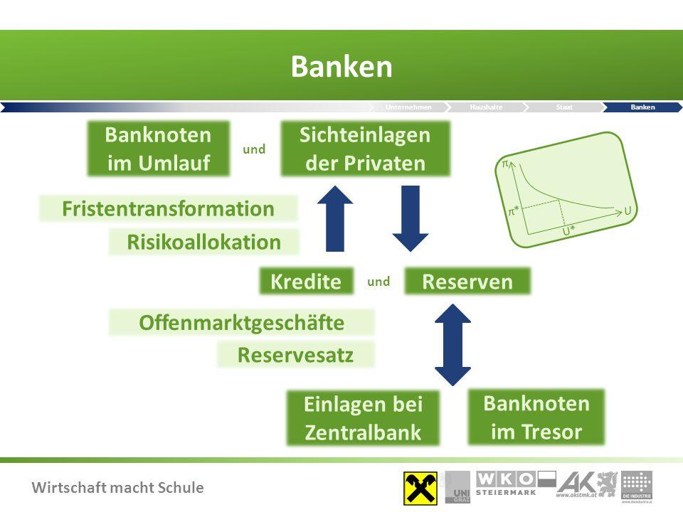 Banken Banknoten im Umlauf Sichteinlagen der Privaten