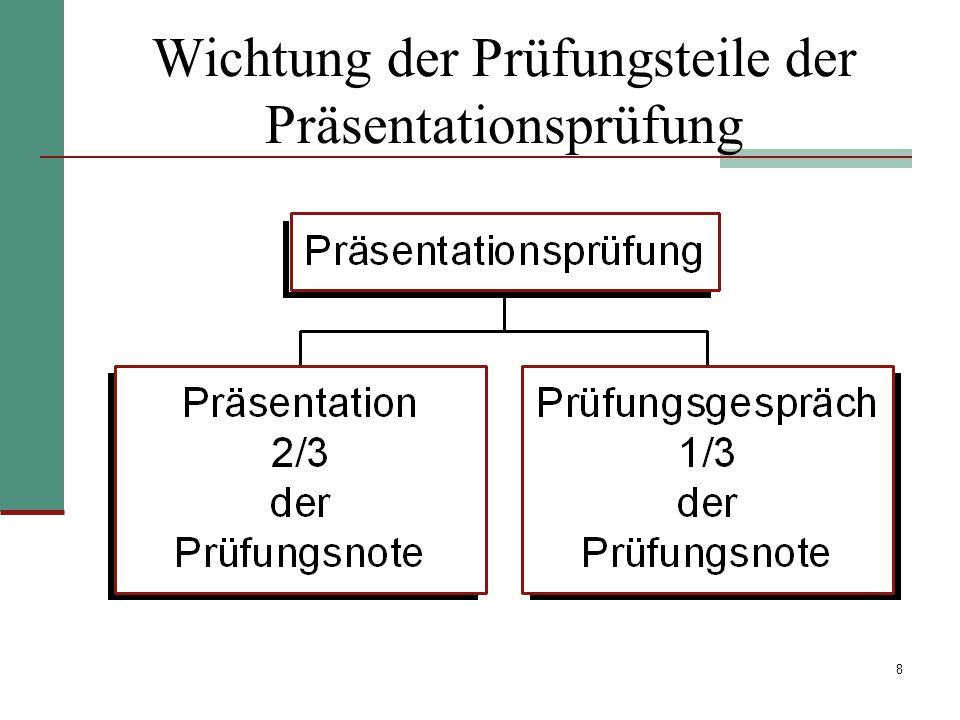 Wichtung der Prüfungsteile der Präsentationsprüfung