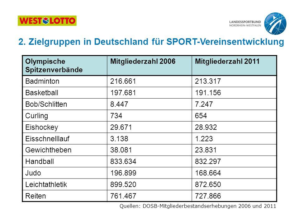 2. Zielgruppen in Deutschland für SPORT-Vereinsentwicklung