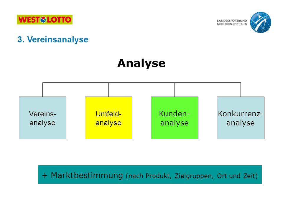 + Marktbestimmung (nach Produkt, Zielgruppen, Ort und Zeit)
