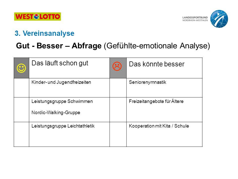   Gut - Besser – Abfrage (Gefühlte-emotionale Analyse)