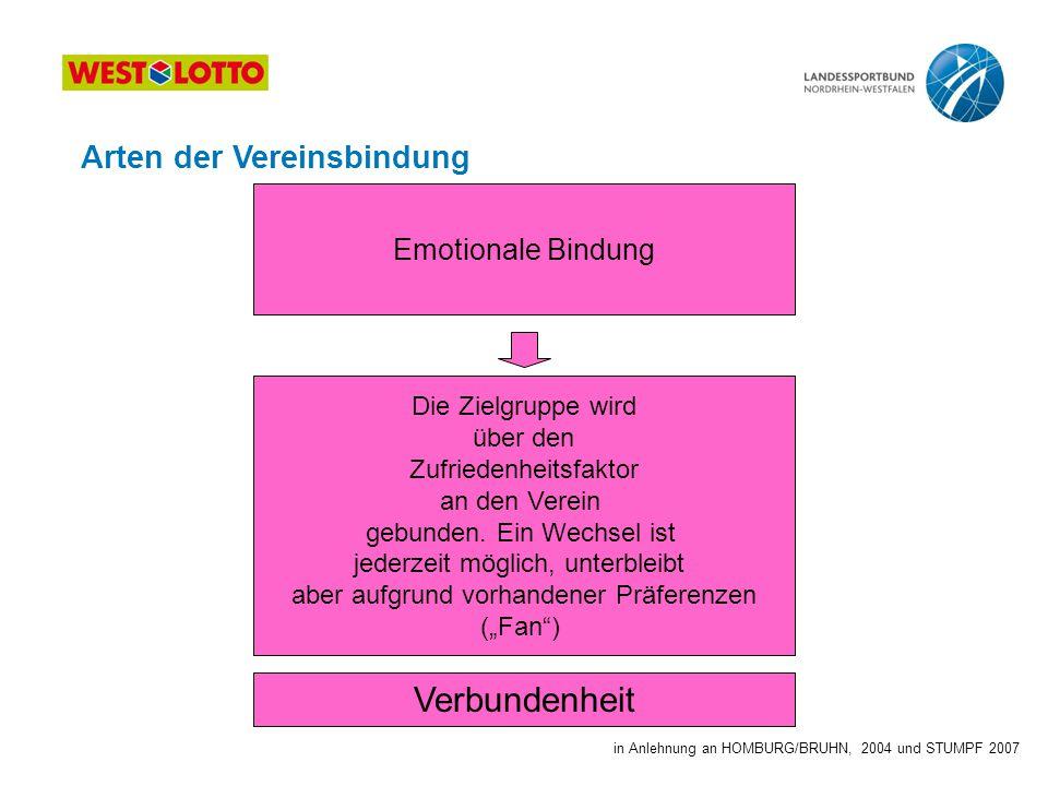 Verbundenheit Arten der Vereinsbindung Emotionale Bindung