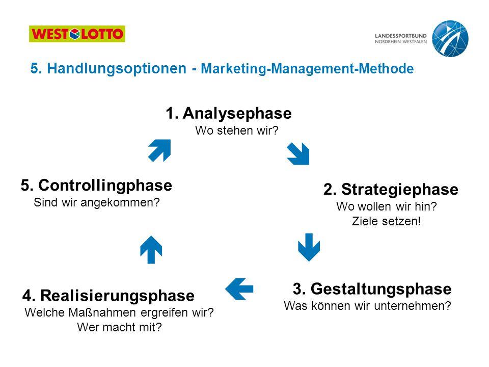      1. Analysephase 5. Controllingphase 2. Strategiephase