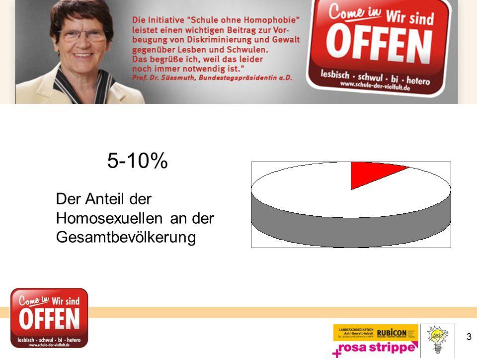 5-10% Der Anteil der Homosexuellen an der Gesamtbevölkerung