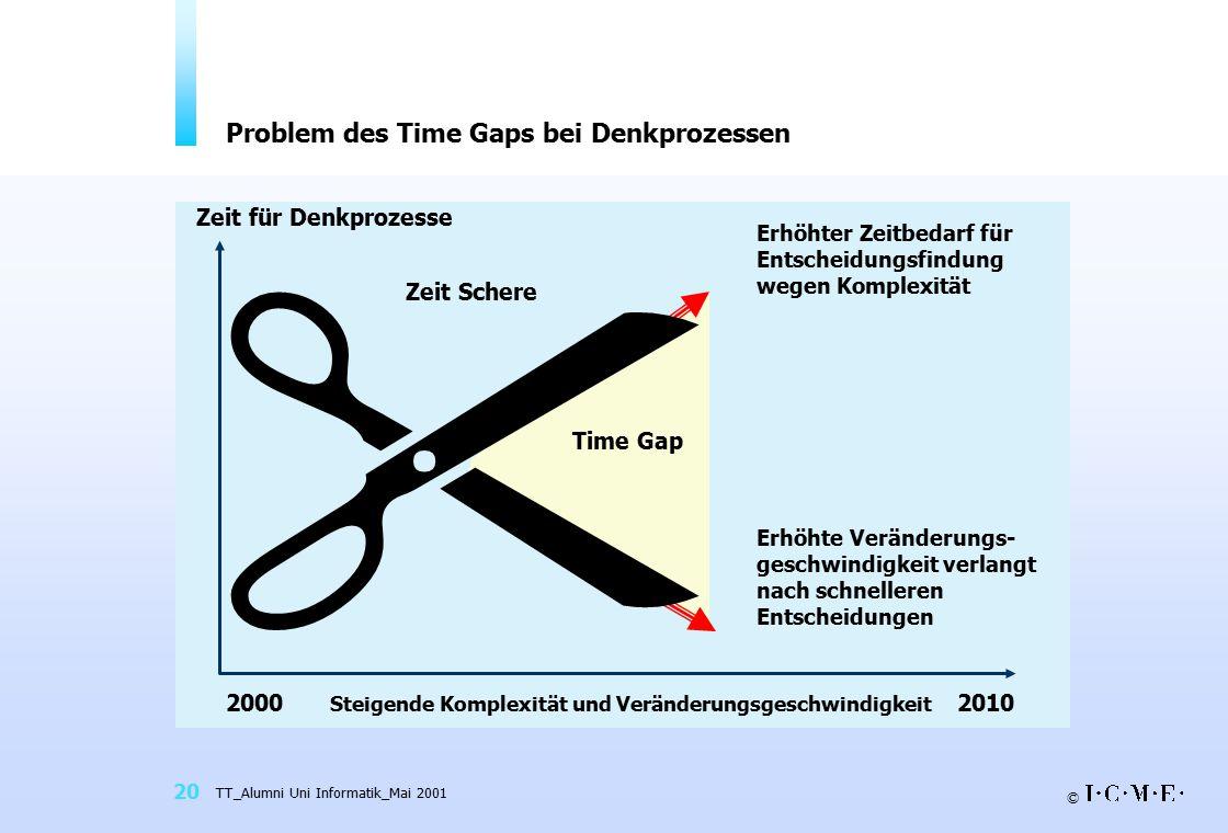 Problem des Time Gaps bei Denkprozessen