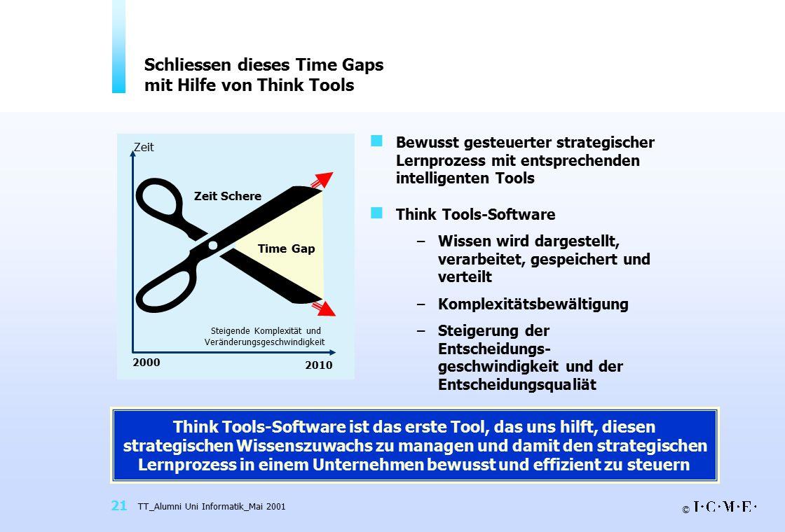 Schliessen dieses Time Gaps mit Hilfe von Think Tools