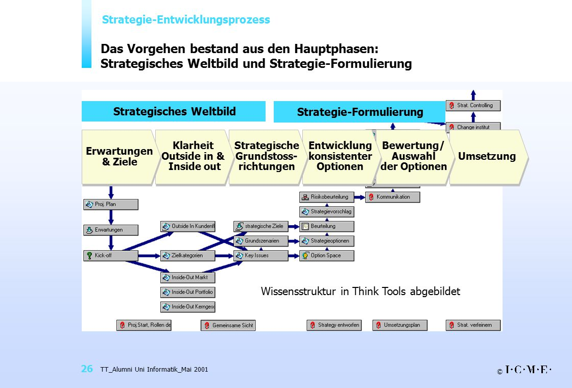 Strategie-Entwicklungsprozess