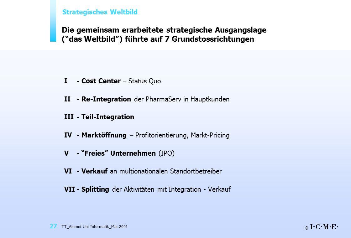 Großzügig Strategische Account Planungsvorlage Zeitgenössisch ...