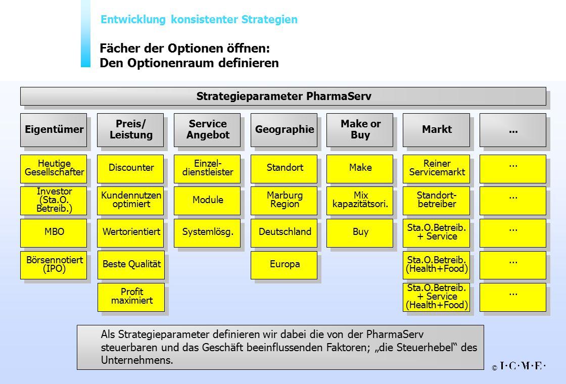Fächer der Optionen öffnen: Den Optionenraum definieren